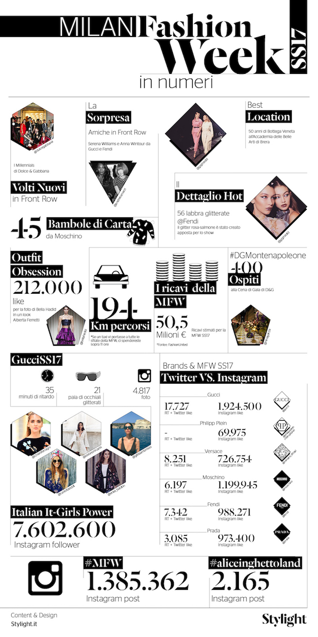 Stylight - Milan Fashion Week in Numeri - Infografica