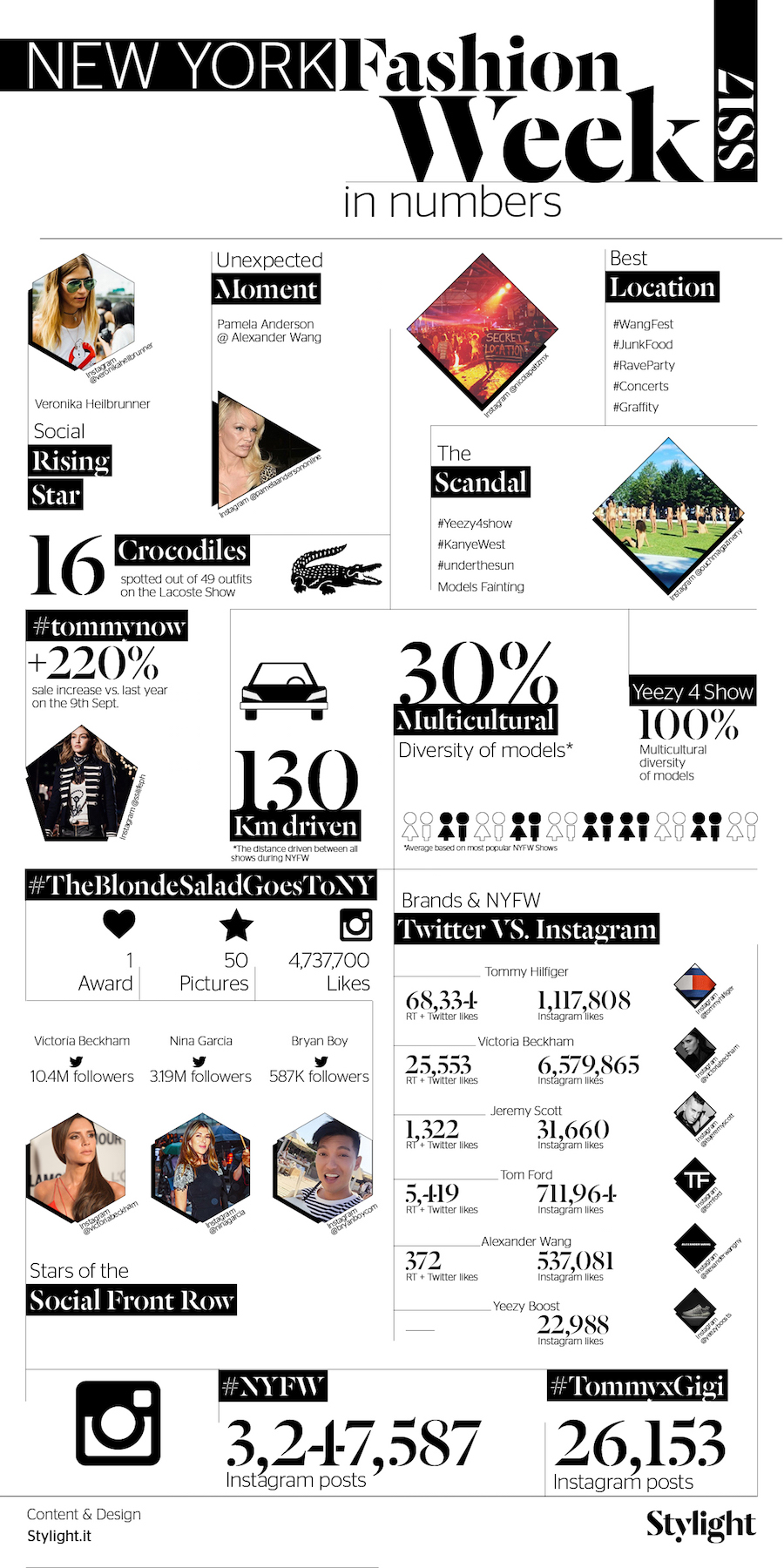 Stylight - New York Fashion Week in Numeri - Infografica